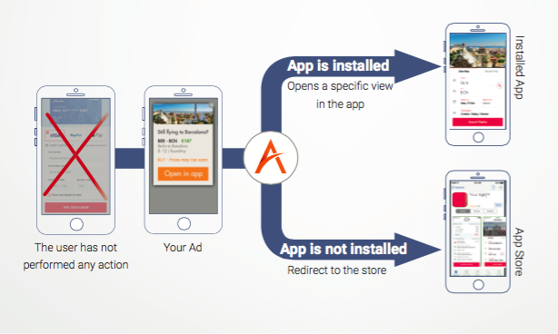 Image indicating the steps of Mobile Device Retargeting